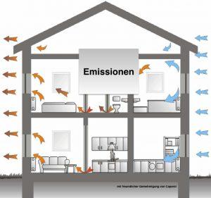 Im Haus entstehen Schadstoffe, auch von außen wirken Sie auf uns ein! Was können wir tun, um die Wohngesundheit zu verbessern?